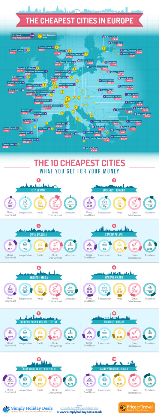 /home/neaparatro/neaparat.ro/wp content/uploads/2015/12/cheapest cities in europe