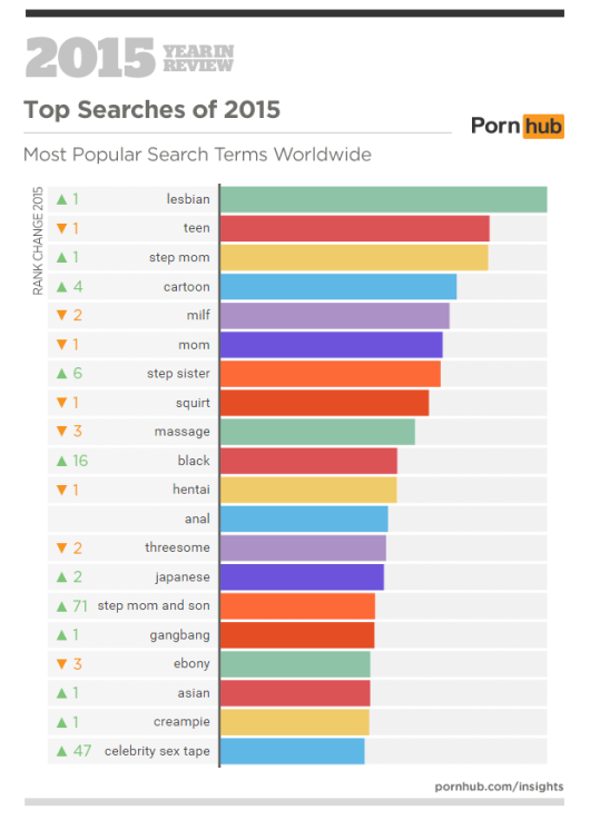 /home/neaparatro/neaparat.ro/wp content/uploads/2016/01/pornhub's 2015 year in review 5
