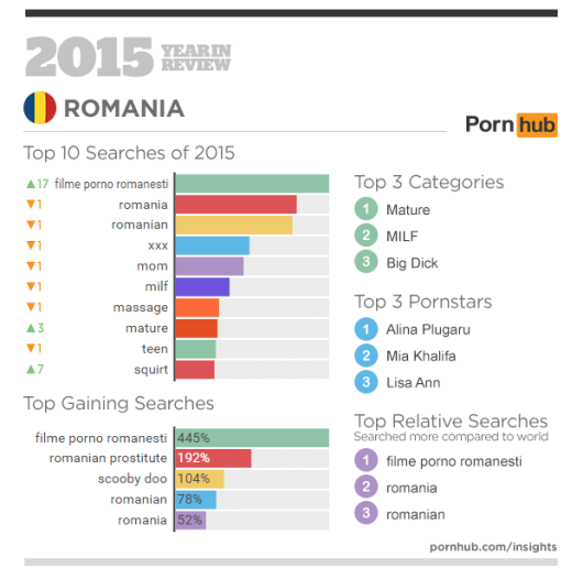 /home/neaparatro/neaparat.ro/wp content/uploads/2016/01/pornhub's 2015 year in review 6