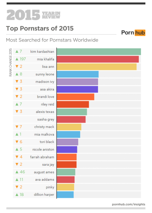 /home/neaparatro/neaparat.ro/wp content/uploads/2016/01/pornhub's 2015 year in review 7